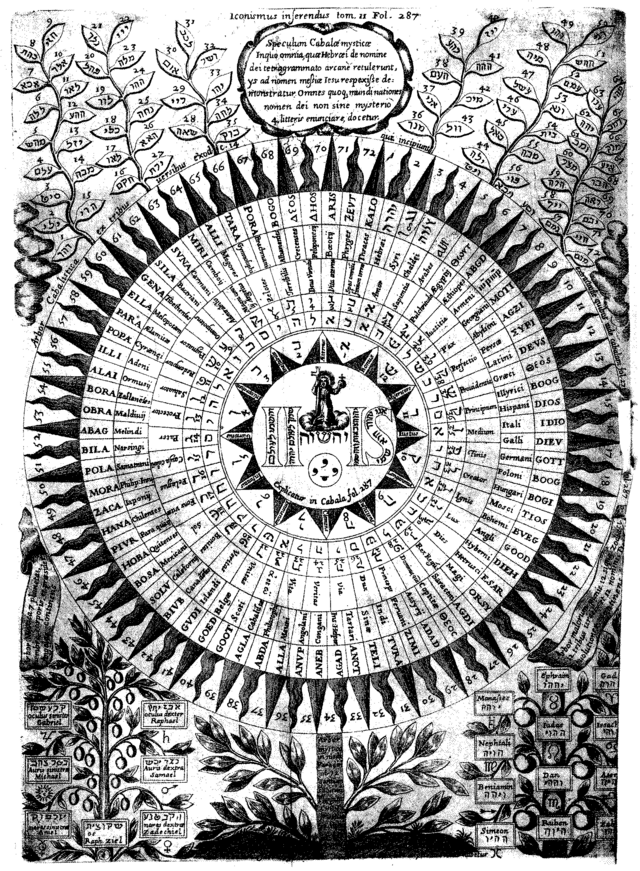 Athanasius Kircher - 72  Names of God